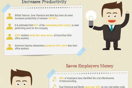 Trends: Working From Home Infographic