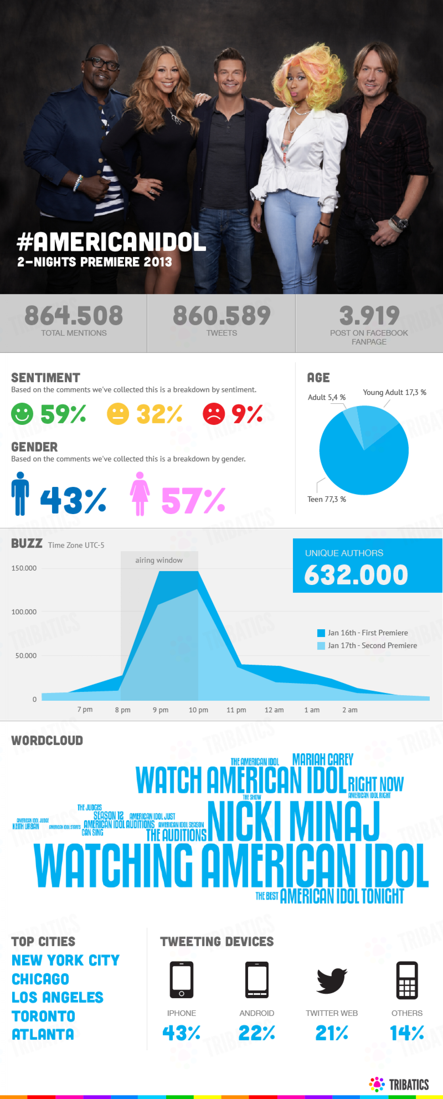 Tribatics > American Idol 2-nights premiere Infographic