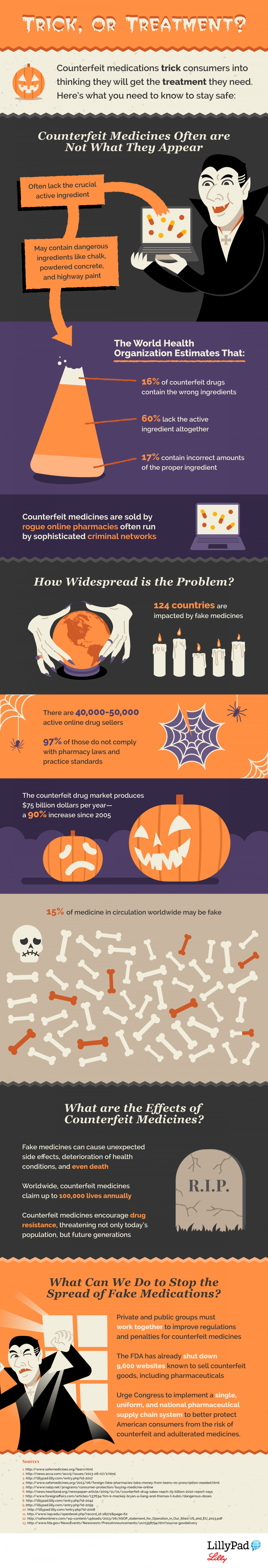 Trick, or Treatment? Infographic