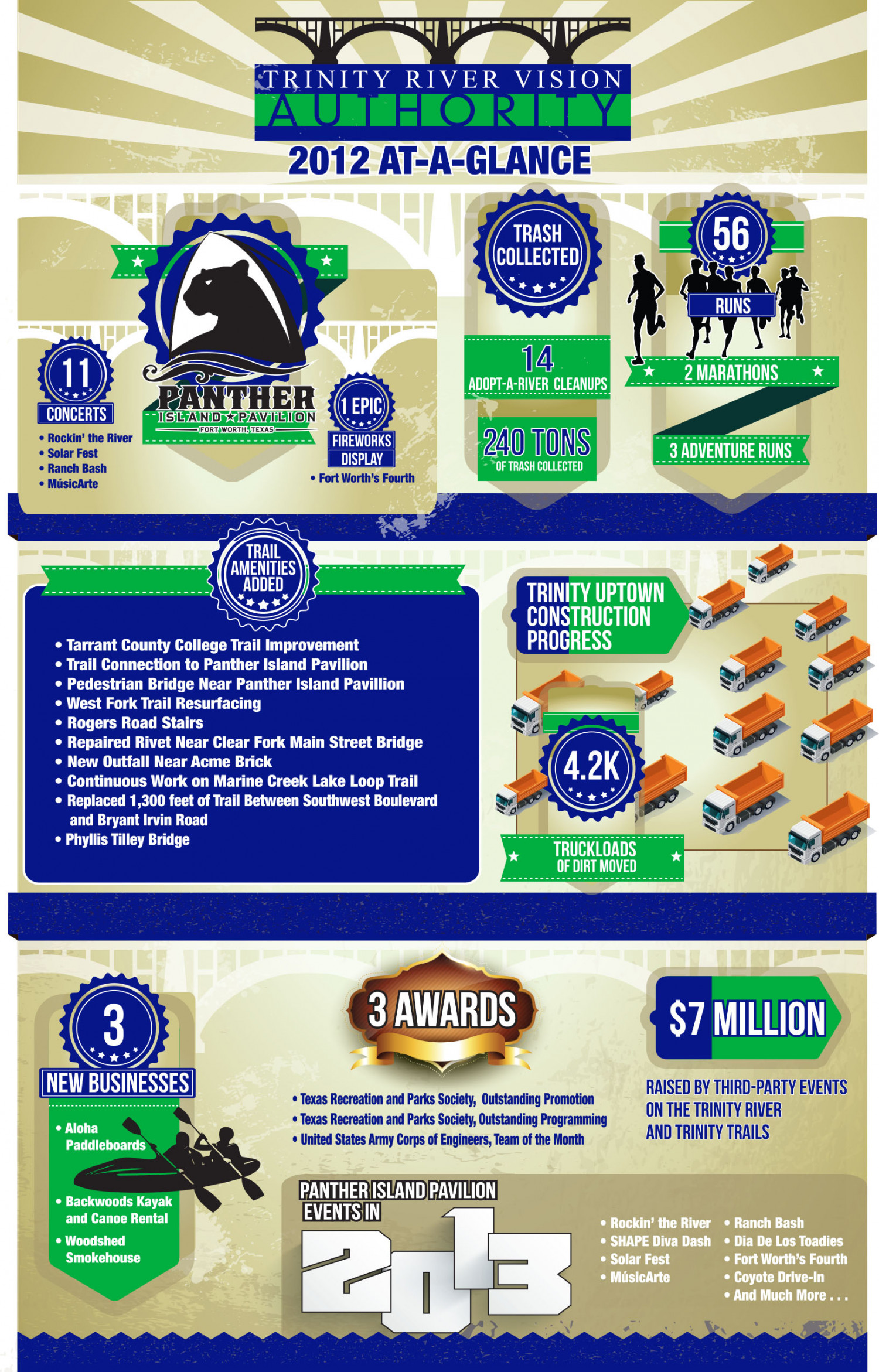 Trinity River Vision Authority 2012 Infographic