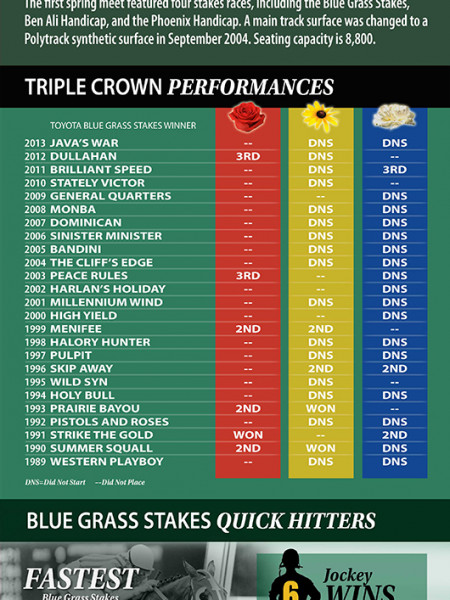 Toyota Blue Grass Stakes Infographic