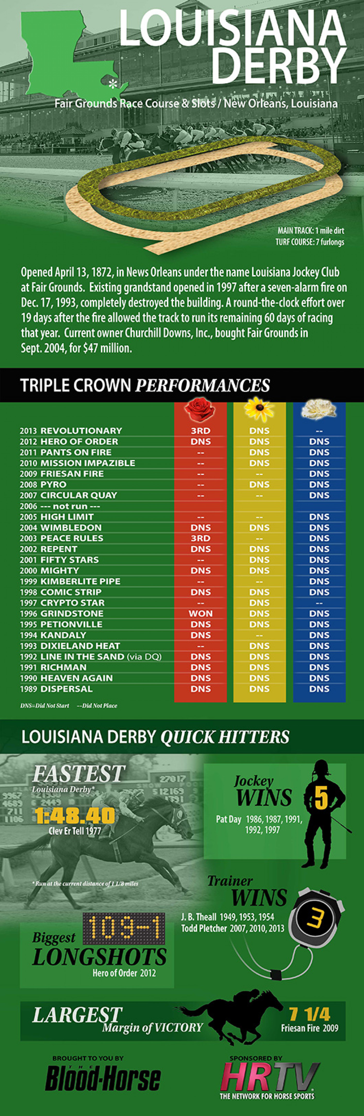 Louisiana Derby Infographic