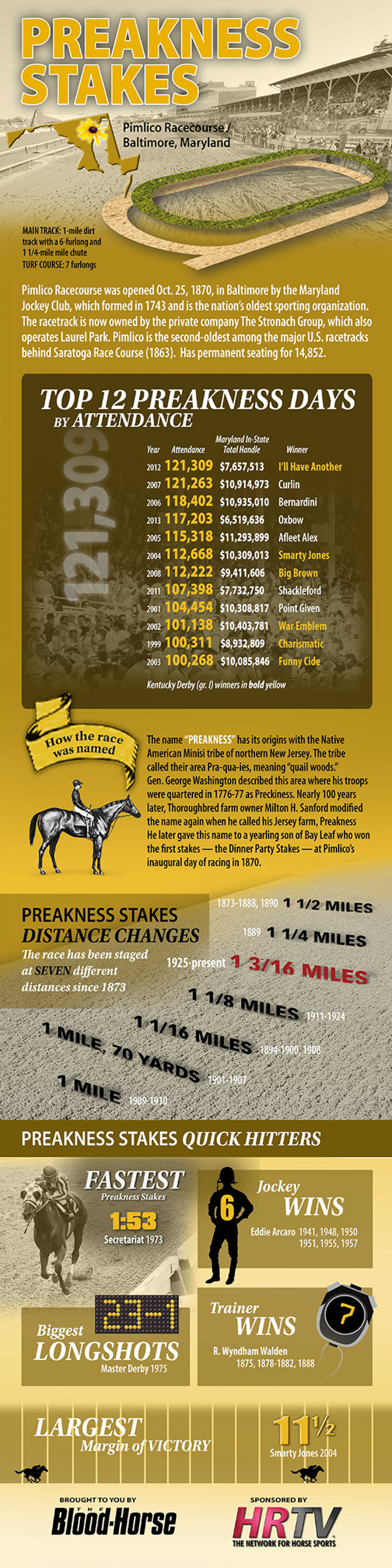 Preakness Stakes Infographic