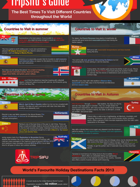 TripSifu's guide to the Best Times to Visit Different Countries Infographic