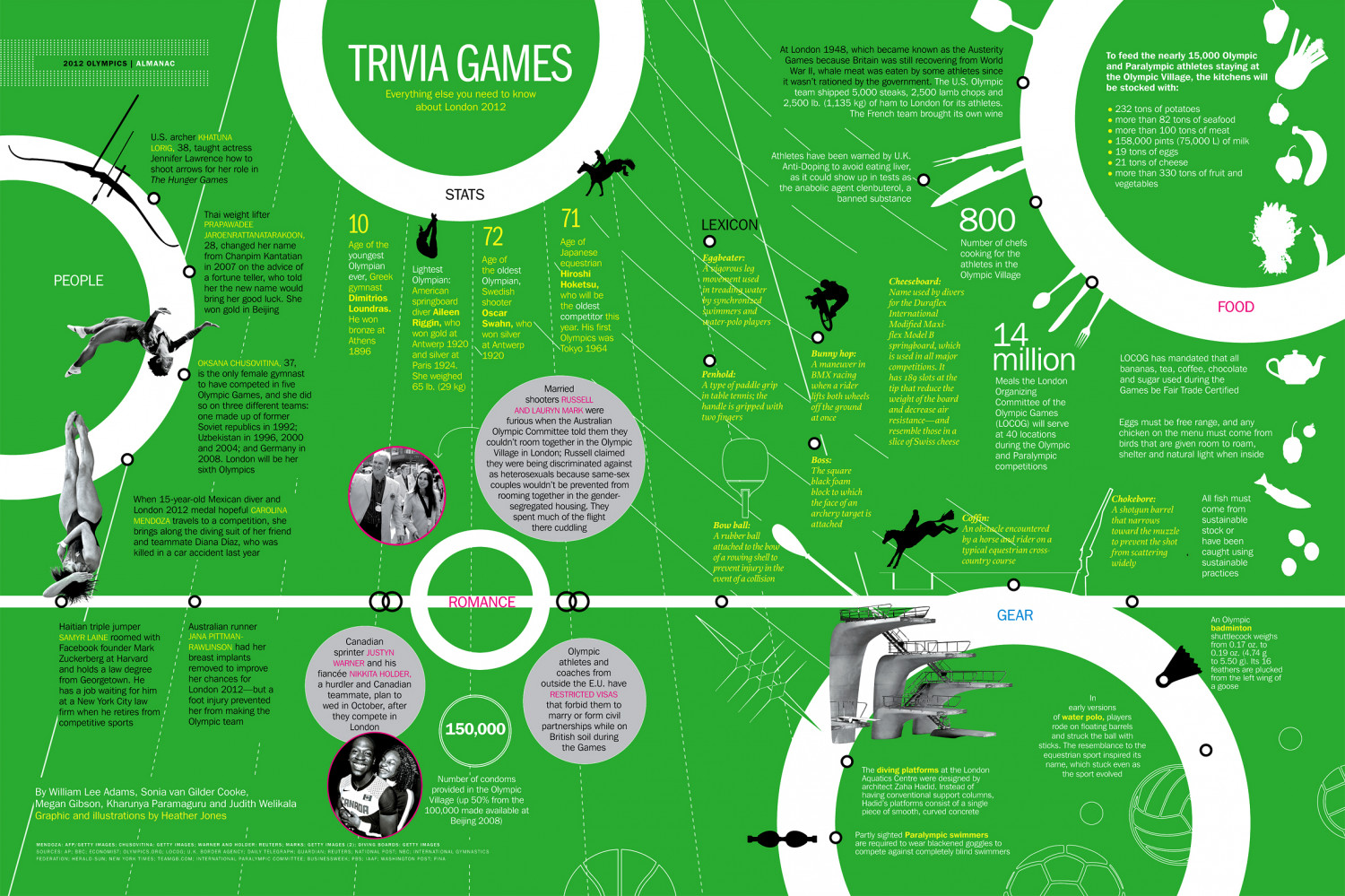 Trivia Games Infographic
