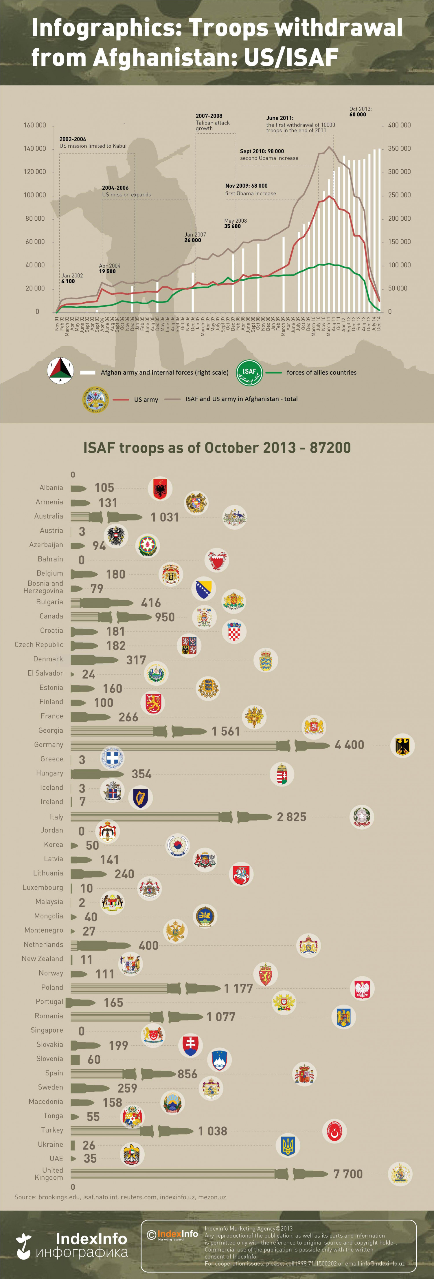 Troops withdrawal from Afghanistan: US/ISAF Infographic