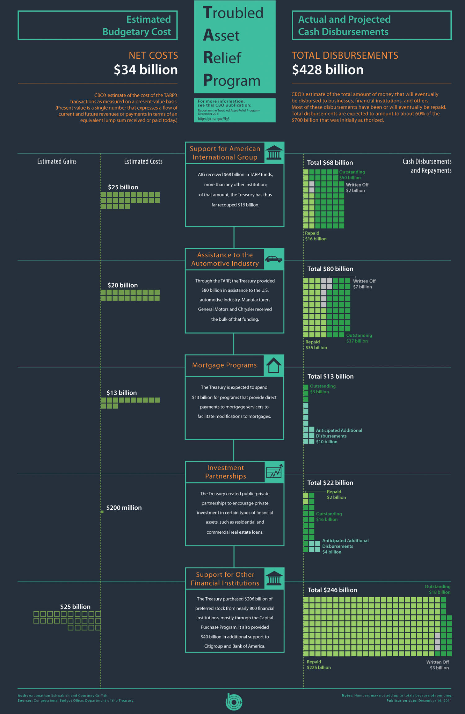 Troubled Asset Relief Program  Infographic