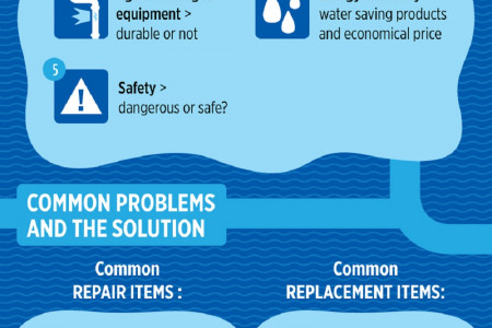 Troubleshoot Plumbing Problems Infographic