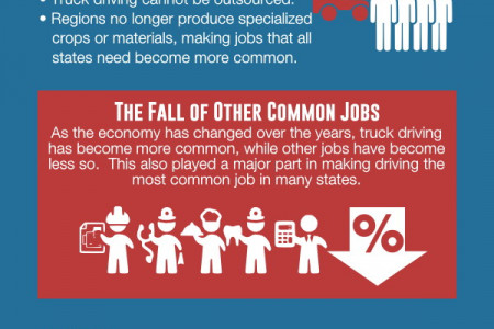 Truck Driving Is One of the Most Common Jobs in the US Infographic