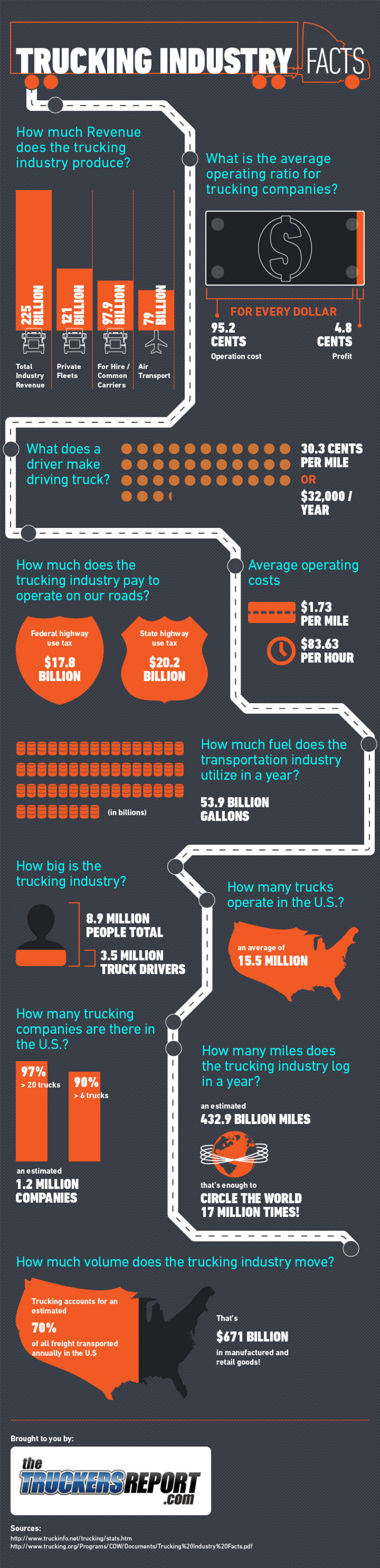Trucking Industry Facts Infographic