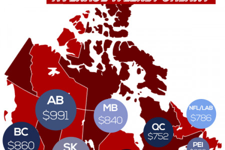 Trucking Industry in Canada Infographic