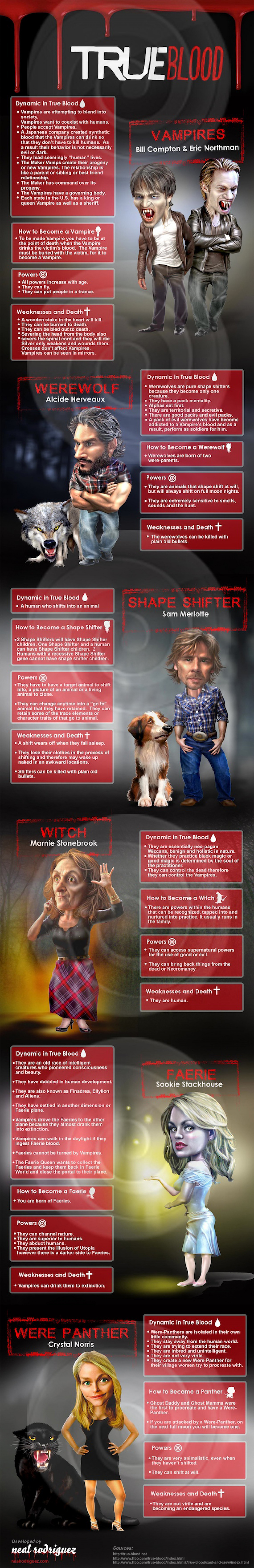 True Blood Mythology Infographic