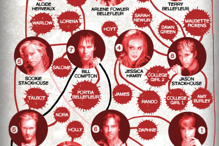 True Blood Sex Chart Infographic