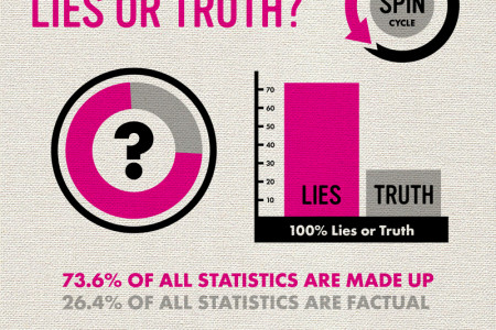 True or Lies? Lies or Truth? Infographic