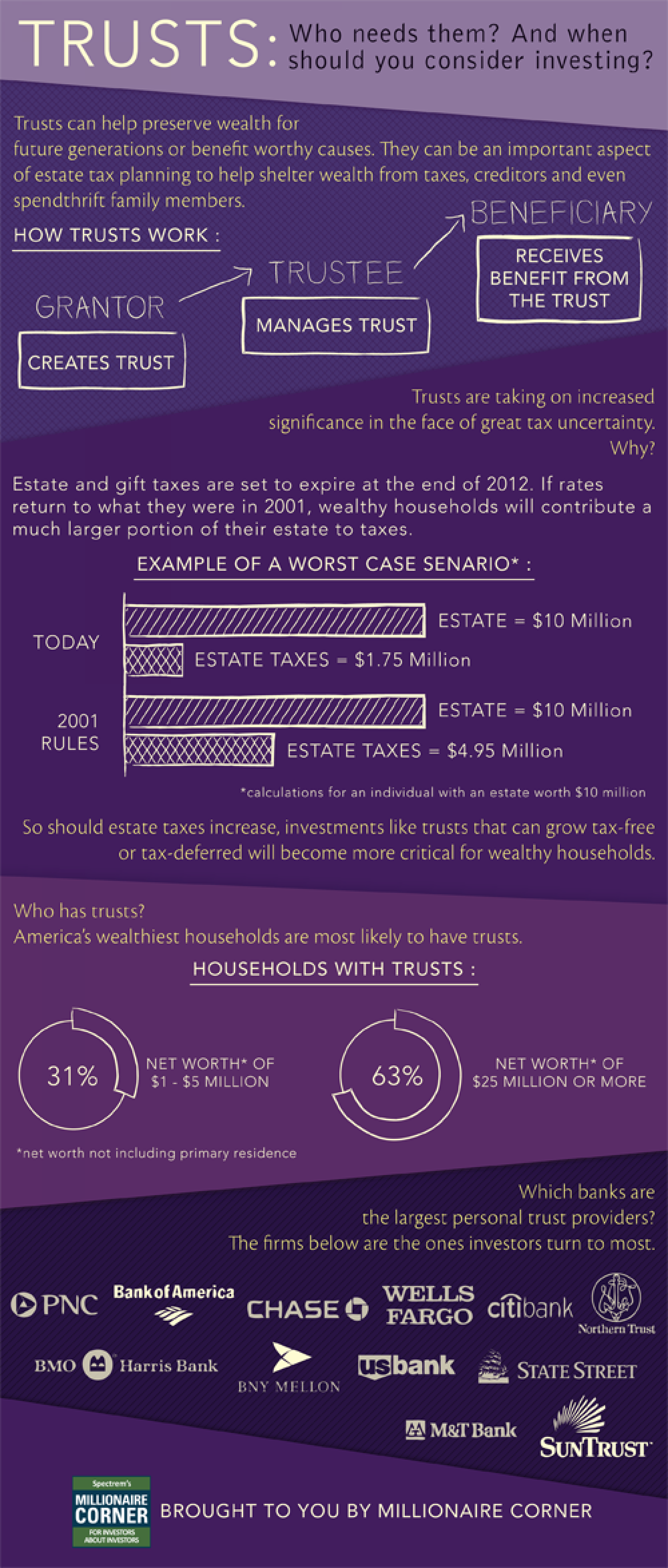 Trusts Infographic