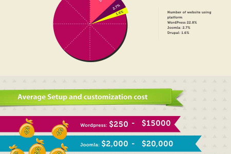 Tug of war between most popular CMSs – Wordpress, Joomla and Drupal Infographic