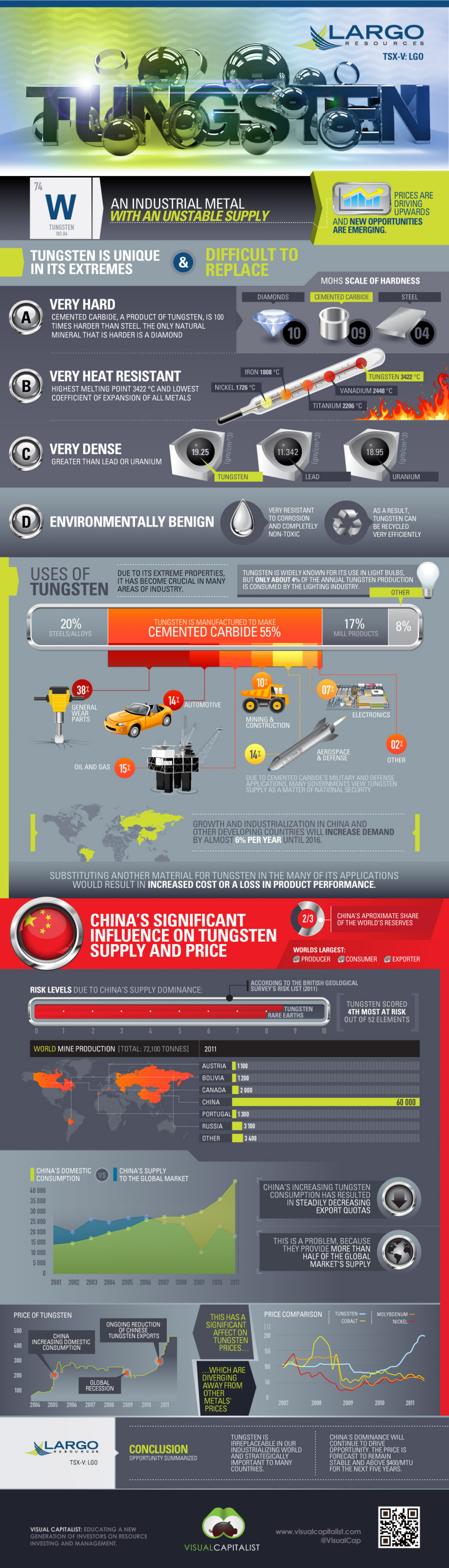 Tungsten: An Industrial Metal with an Unstable Supply Infographic