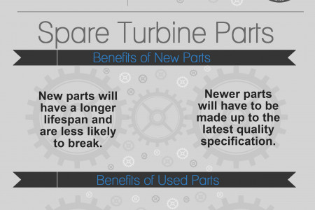 Turbine Spare Parts Infographic