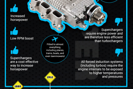 Turbochargers vs Superchargers: The Great Debate Infographic