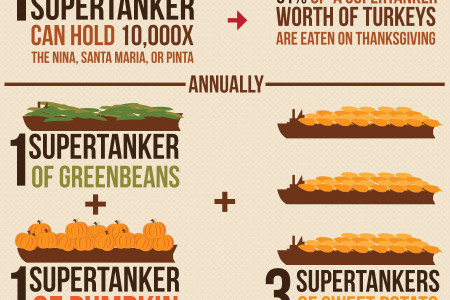 Turkey: Our Favorite Type of Viral Infographic