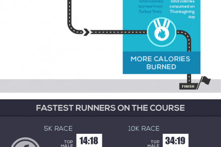Turkey Trots are the New Thanksgiving Tradition Infographic