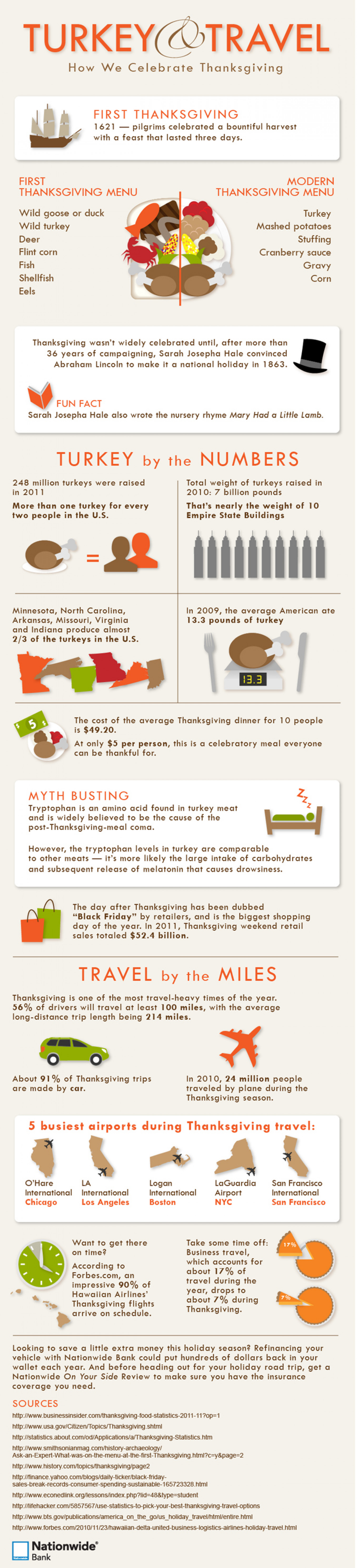 Turkey & Travel Infographic