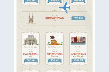 Turkish Airlines Travel Destinations Infographic Infographic