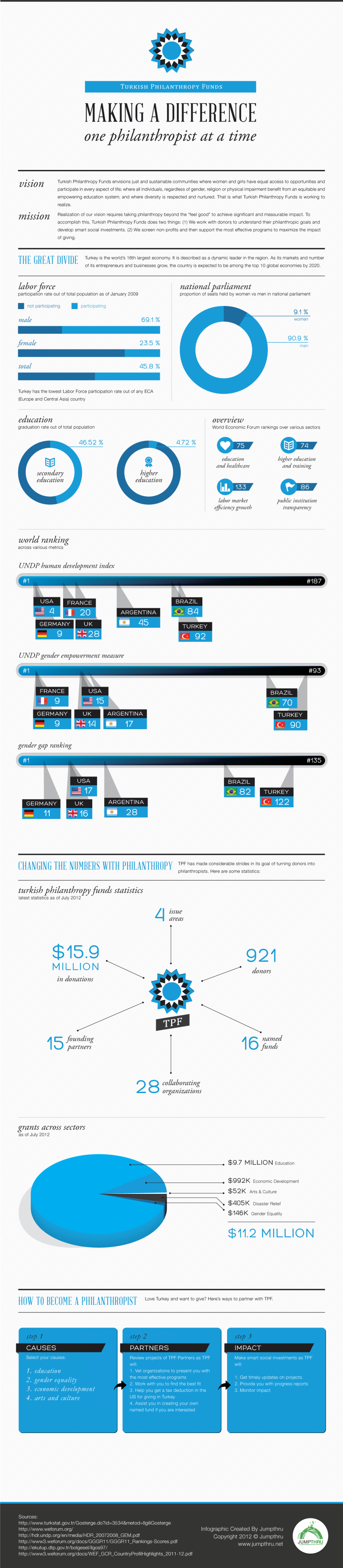 Social Growth in Turkey Infographic