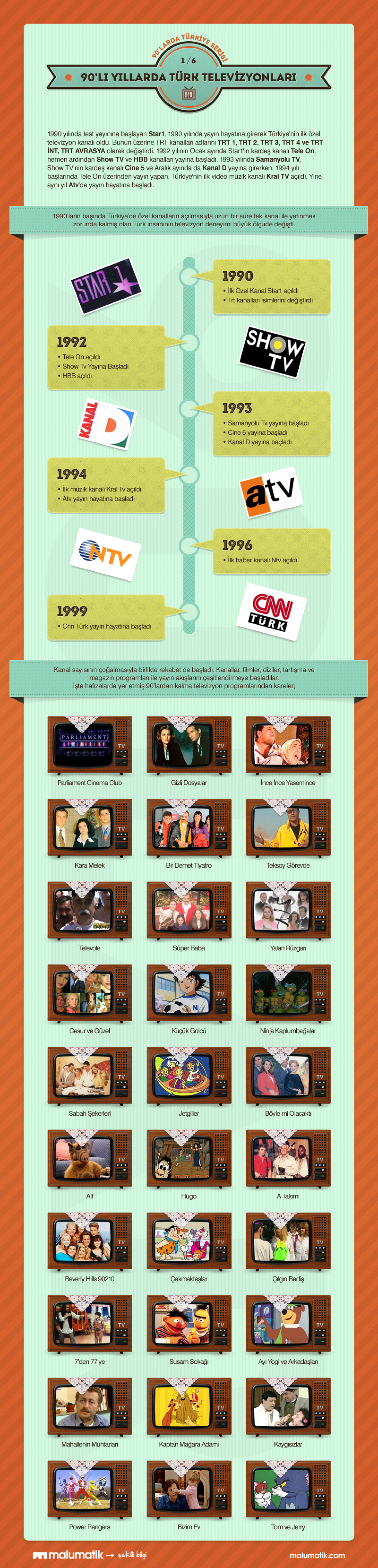 Turkish Televisions in 90's Infographic