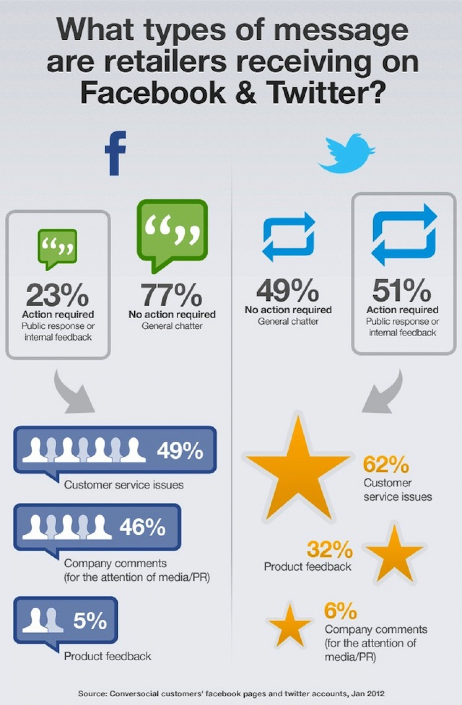 Turn Feedback into Valuable Business Data Infographic