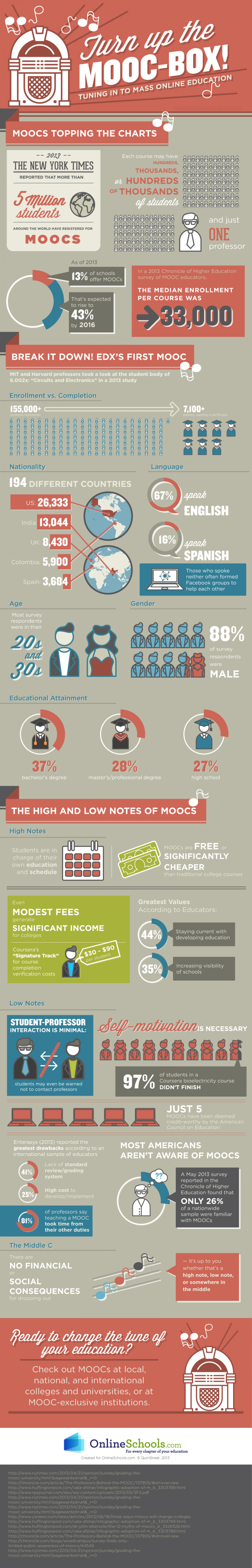 Turn up the MOOC-box! Infographic