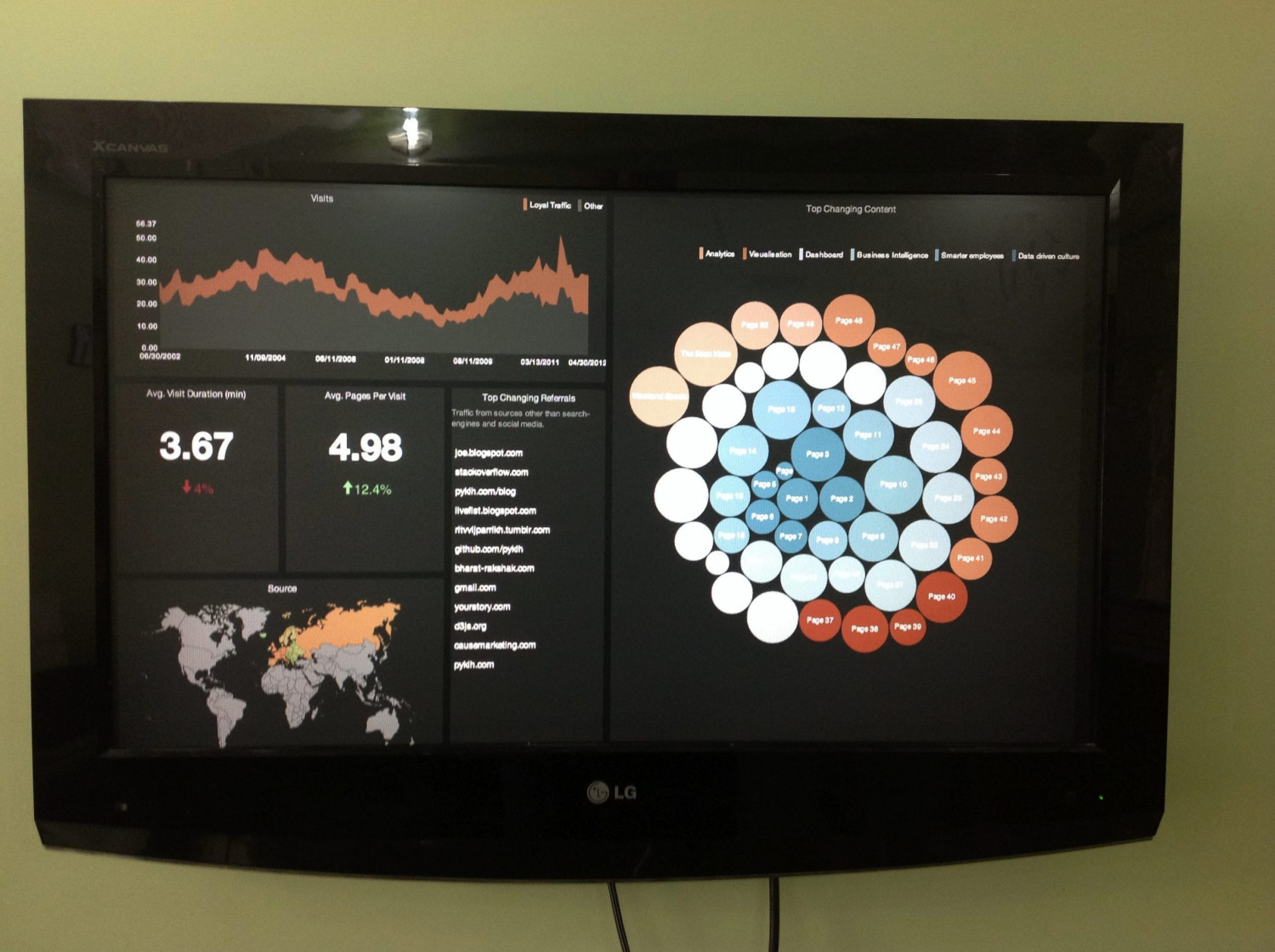 TV Dashboard for Google Analytics Infographic