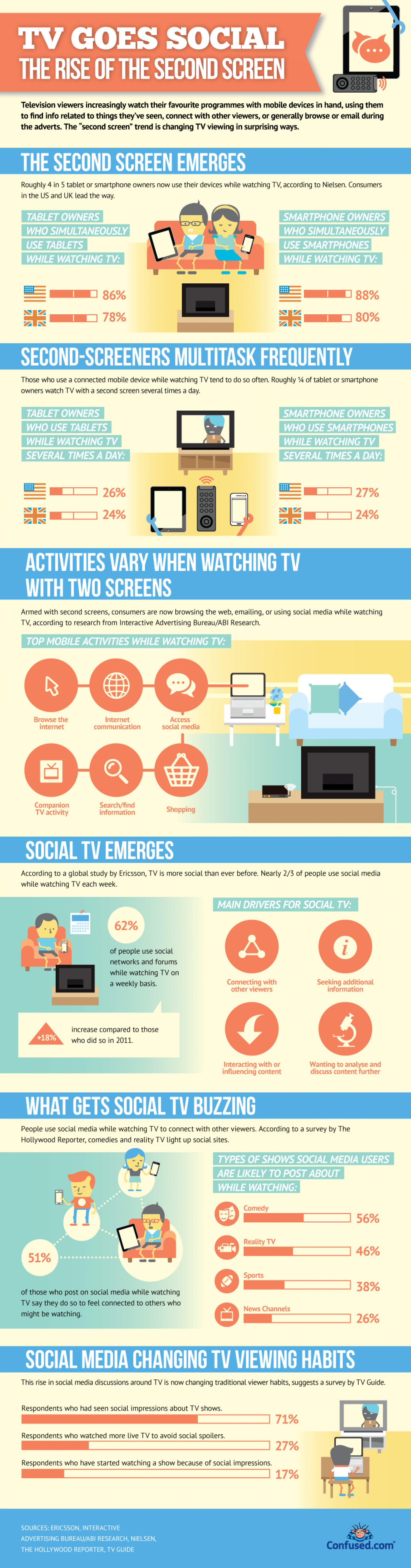 TV goes social: The rise of the second screen Infographic