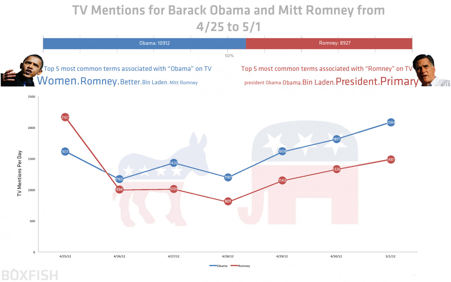 TV Mentions for Barack Obama and Mitt Romney from 4/25 to 5/1 Infographic