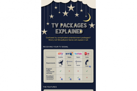 TV packages explained (UK) Infographic