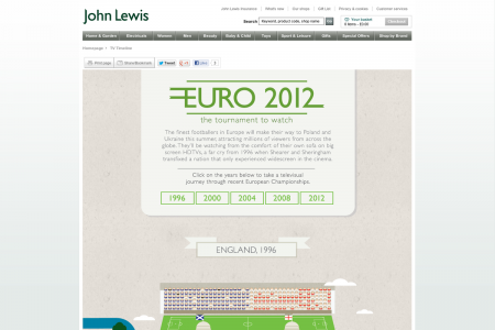 TV Timeline - Euro 2012 Infographic