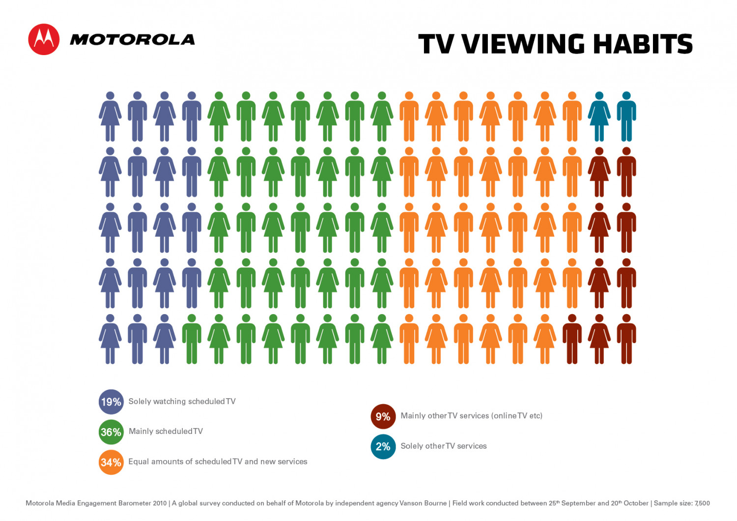 TV Viewing Habits Infographic