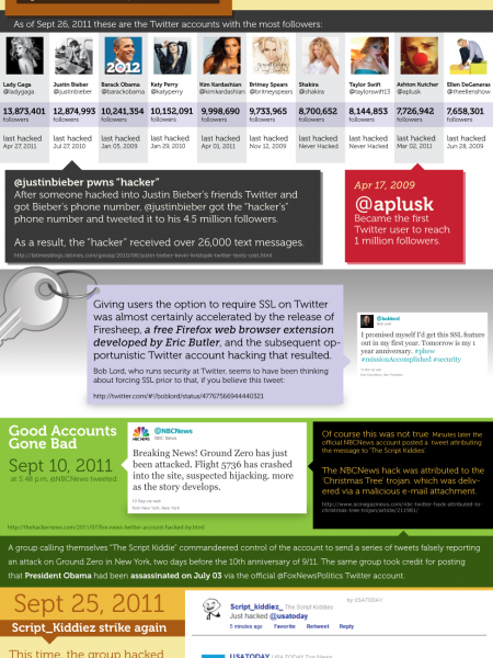 Twacked: When Good Twitter Accounts Go Bad Infographic