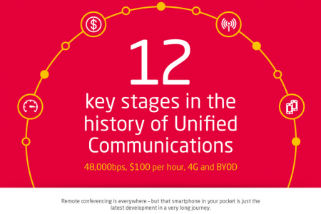 Twelve key stages in the history of Unified Communications: 48,000bps, $100 per hour, 4G and BYOD Infographic