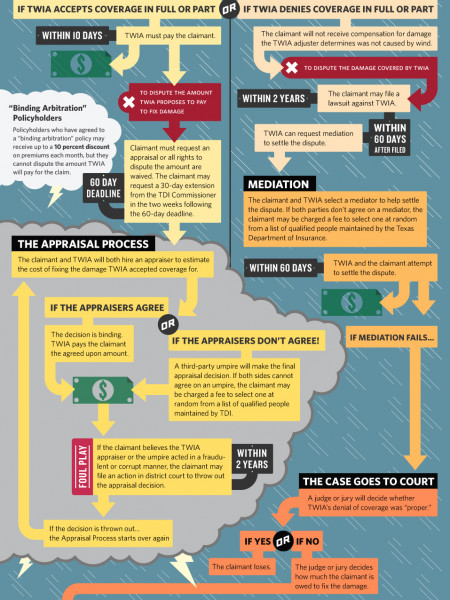 TWIA's Claims Process Gets a Makeover Infographic