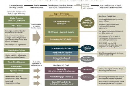Twin Cities Metropolitan Area Multifamily Finace System Infographic