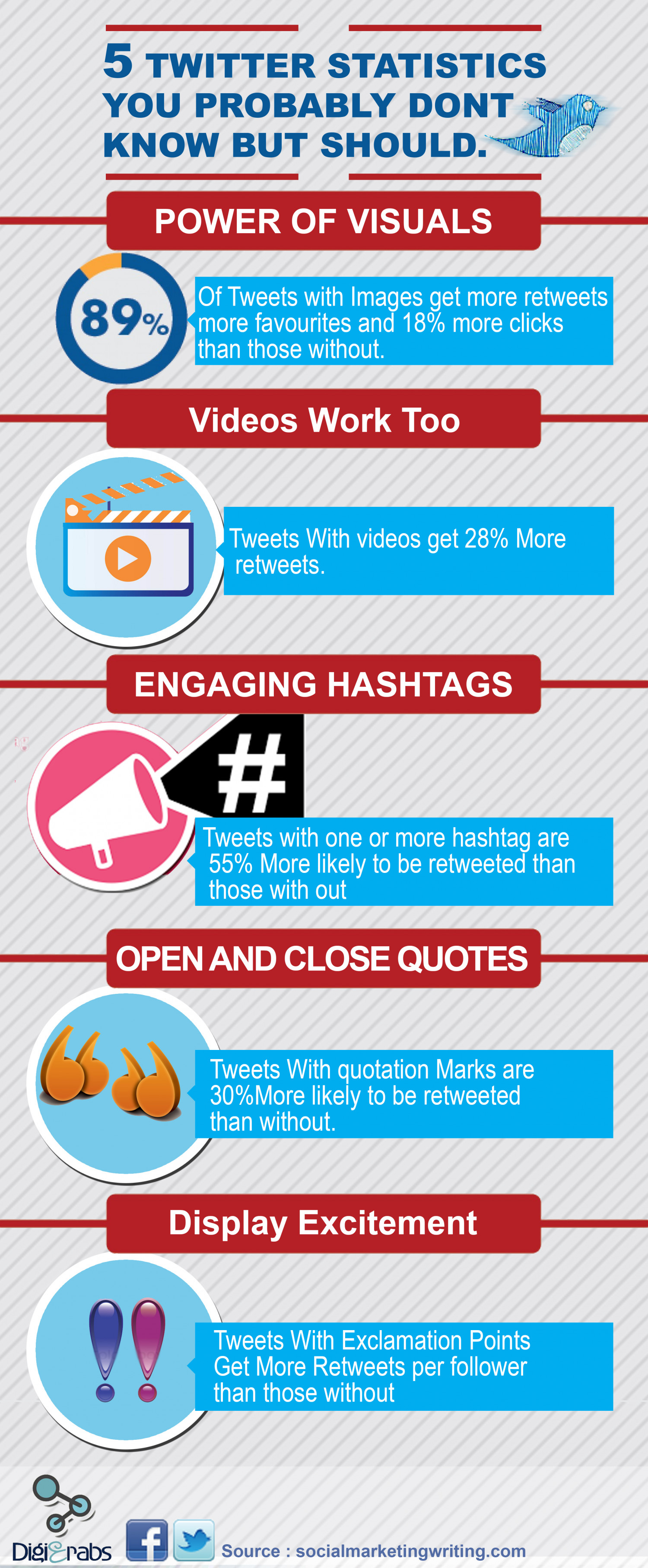 5 Twitter Statistics You Probably Don't Know But Should Infographic
