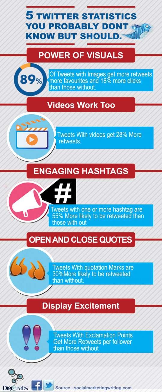 5 Twitter Statistics You Probably Don