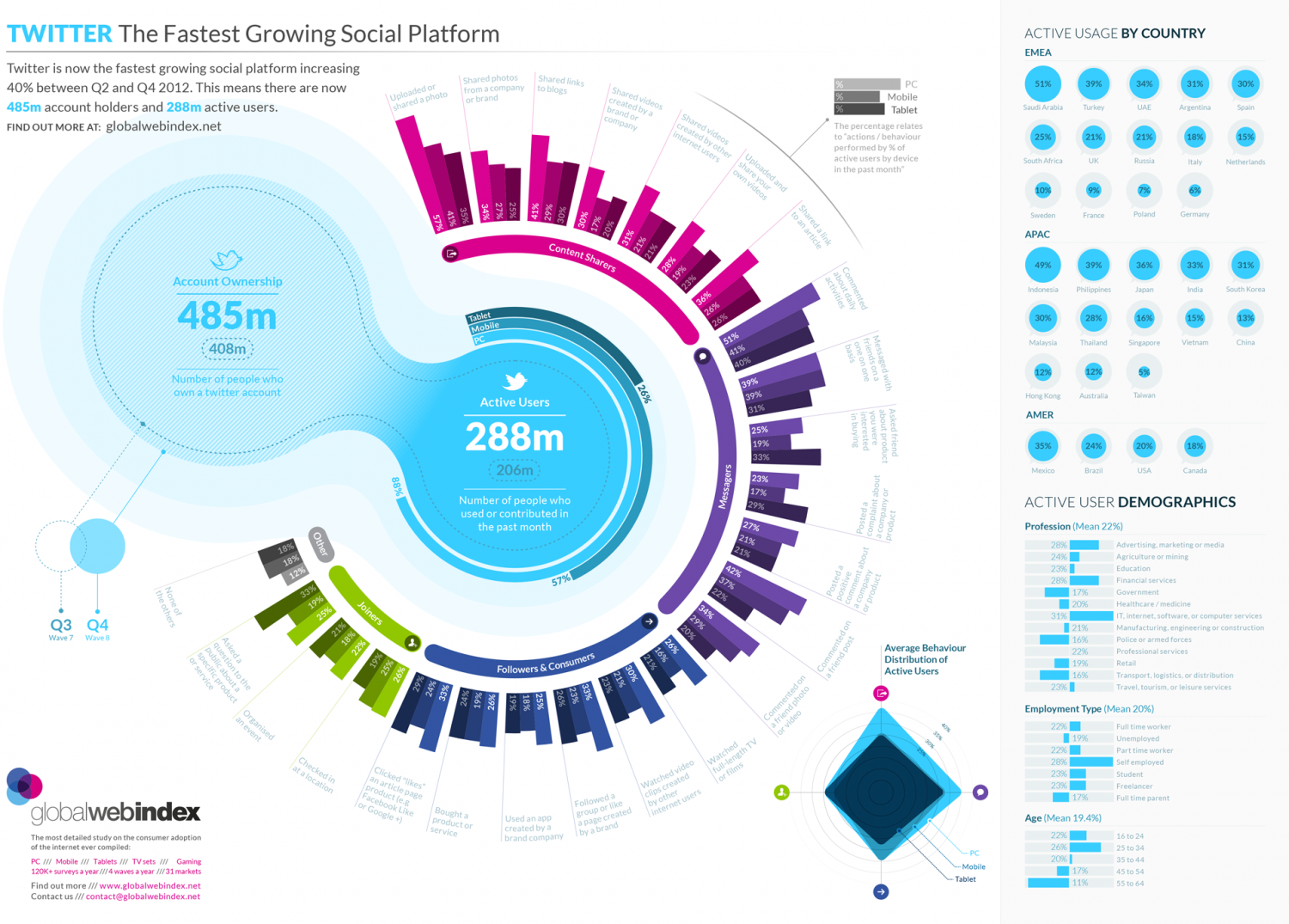Twitter - The Fastest Growing Social Platform Infographic