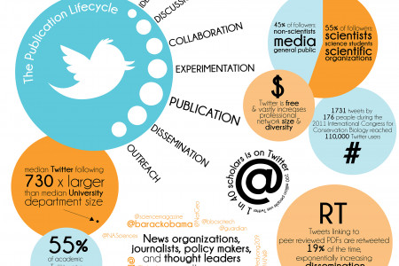 Twitter and Science Infographic