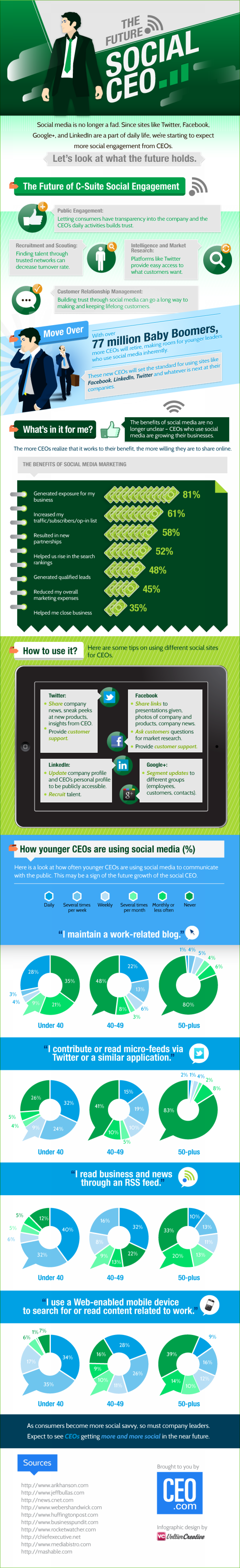 Twitter, Facebook, LinkedIn And The Social CEO Infographic