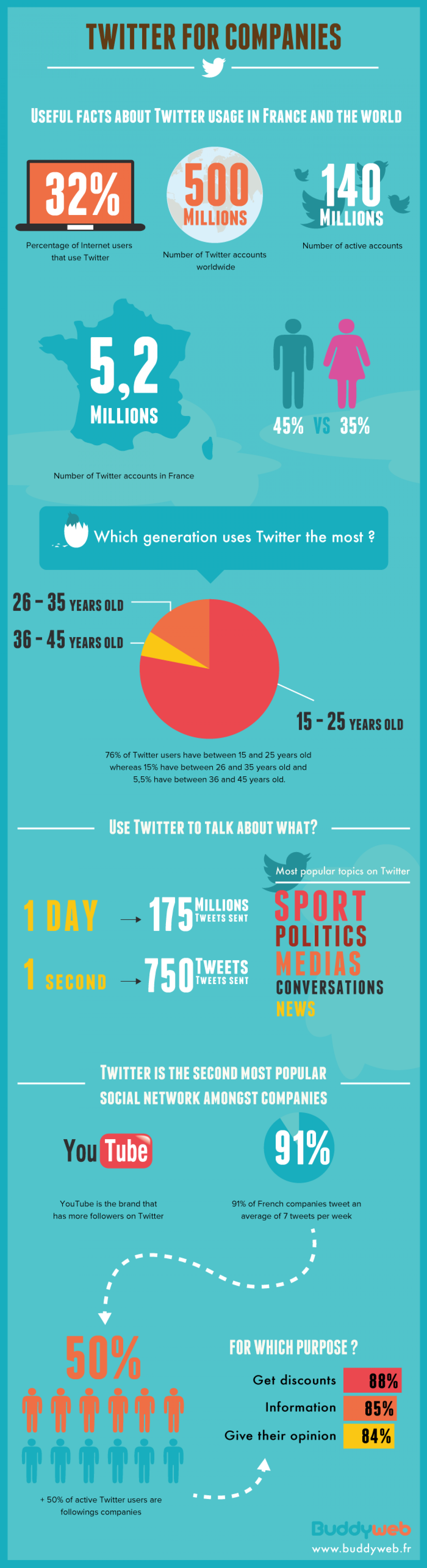 Twitter for companies Infographic