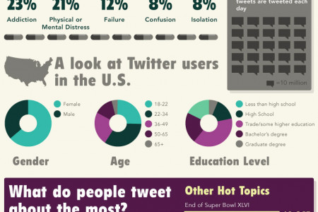 Twitter is more addictive than alcohol, cigarettes Infographic