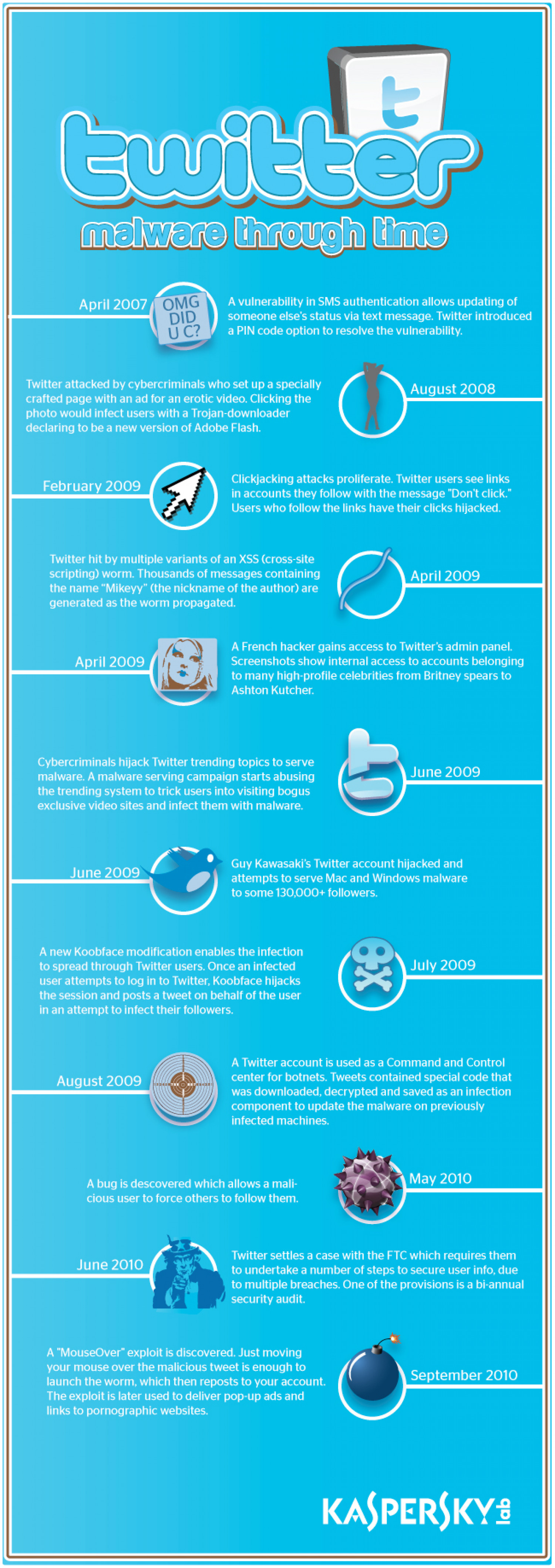Twitter Malware Through Time Infographic