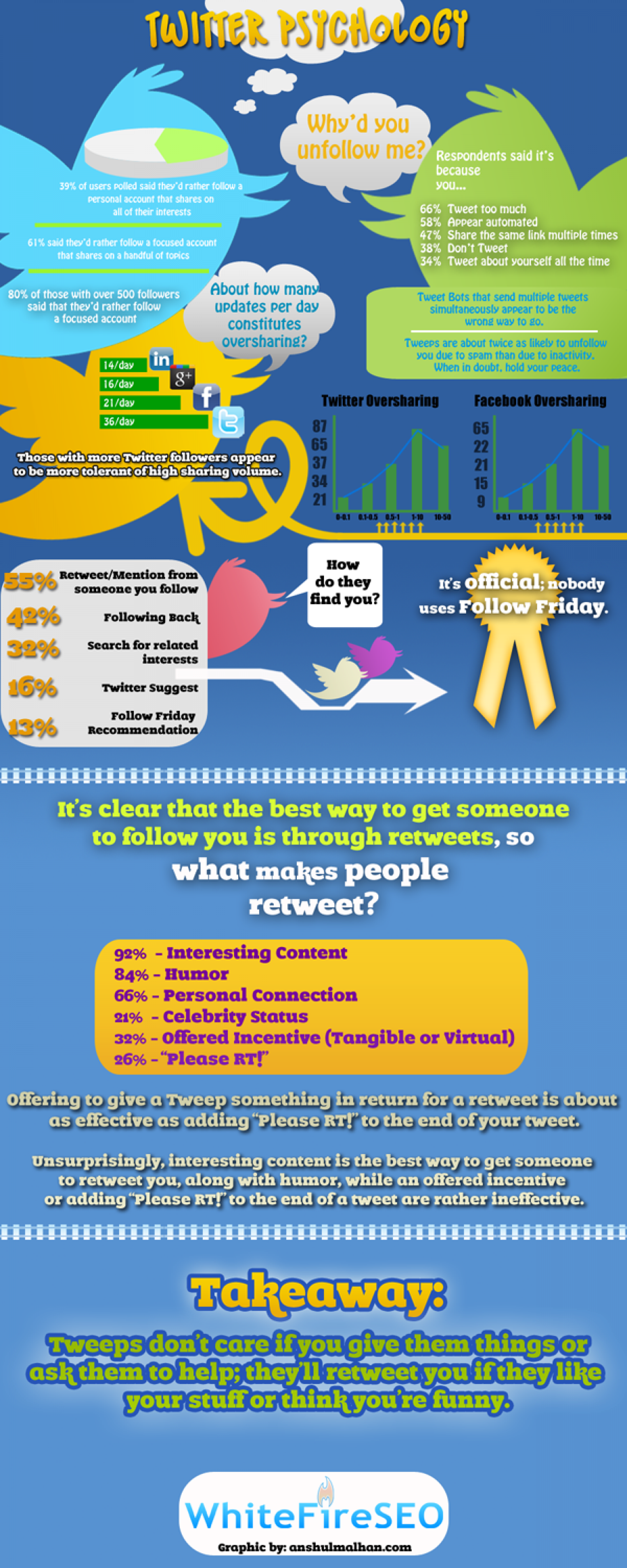 Twitter Psychology for Marketers Infographic